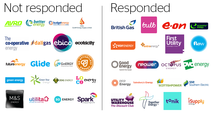 Table showing energy suppliers who have and haven't responded to our campaign.