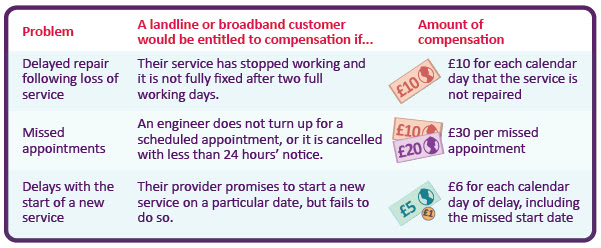 Chart detailing the compensation Ofcom proposes for Broadband issues